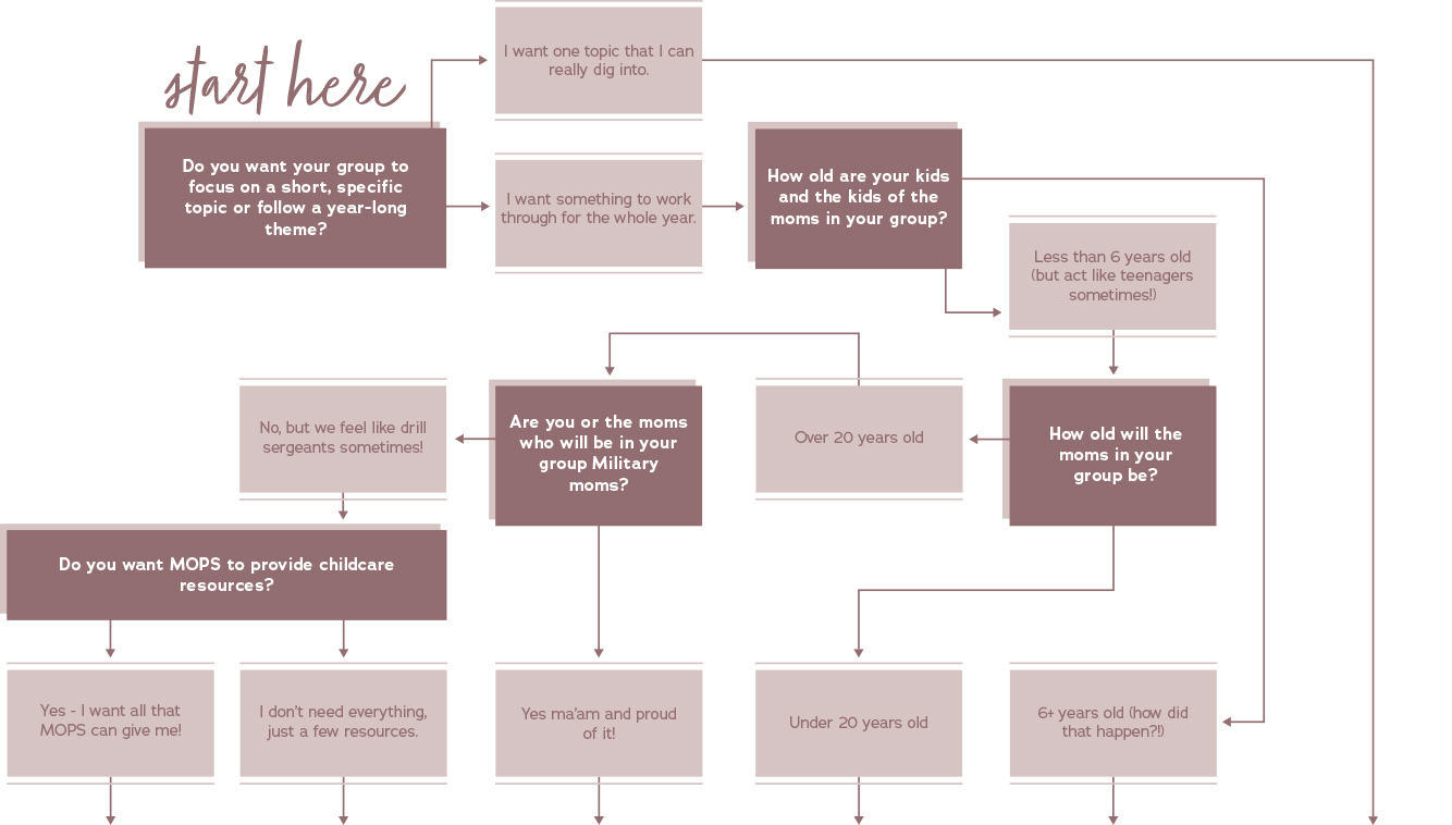 Find Your Group Flow Chart